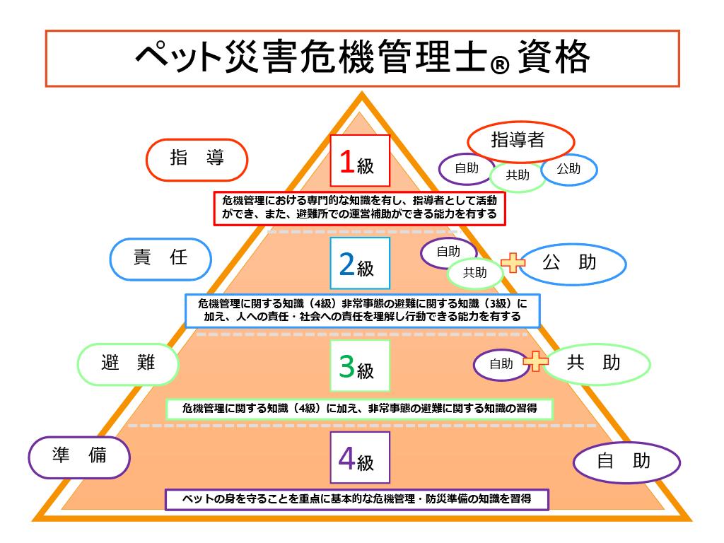 ペット災害危機管理士®資格ピラミッド