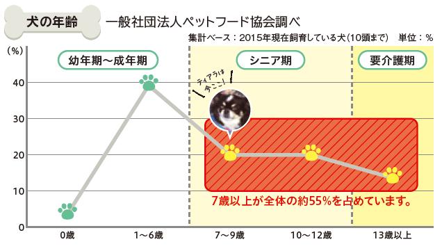 犬の年齢グラフ
